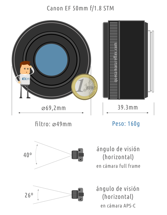 Canon EF 50mm f/1.8 STM Características
