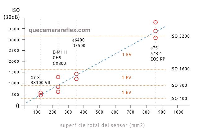 Calidad de imagen (SNR) vs tamaño de sensor