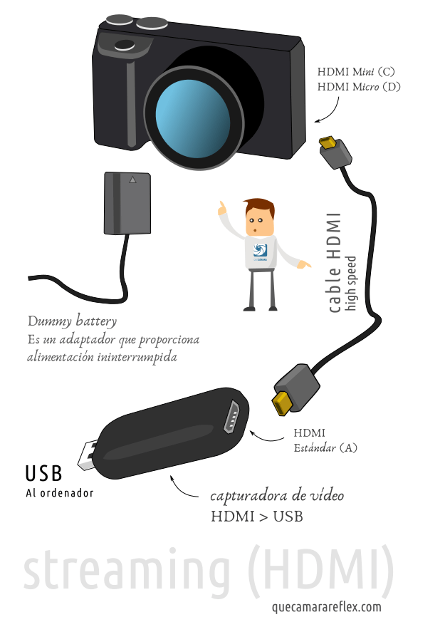 Streaming configuración con capturadora de vídeo HDMI