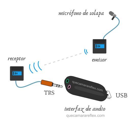Conexión micrófono al ordenador - Interfaz audio