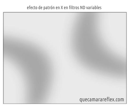 Patrón en X en filtros de densidad neutra variables