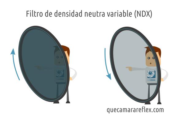 Filtros de densidad neutra variable (NDX)