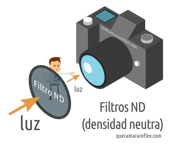 Filtros de densidad neutra ND
