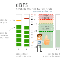 Niveles de audio - Escala dBFS