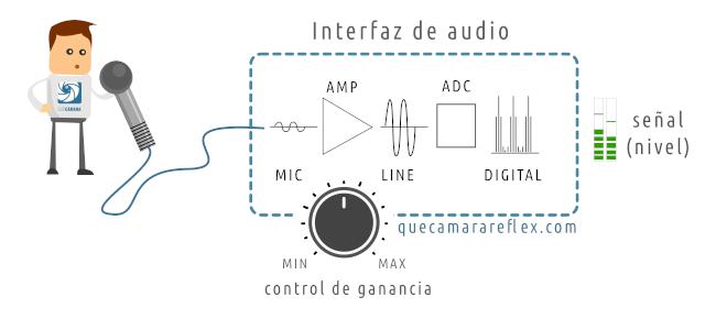 Niveles de audio - grabación micrófono