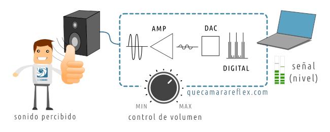 Niveles de audio vs volumen de sonido