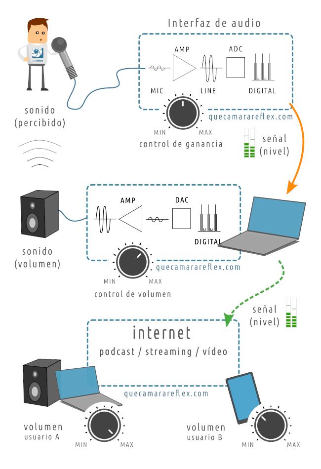 Niveles de audio vs volumen de sonido - Escenario