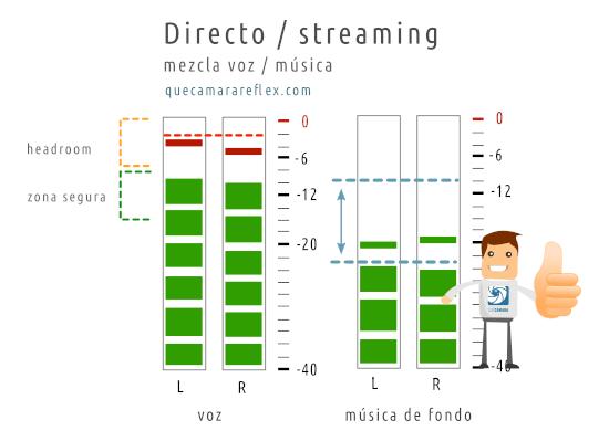 Niveles de audio para streaming / directos - Voz y música
