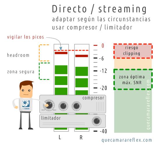 Niveles de audio recomendados para streaming / directo. Voz