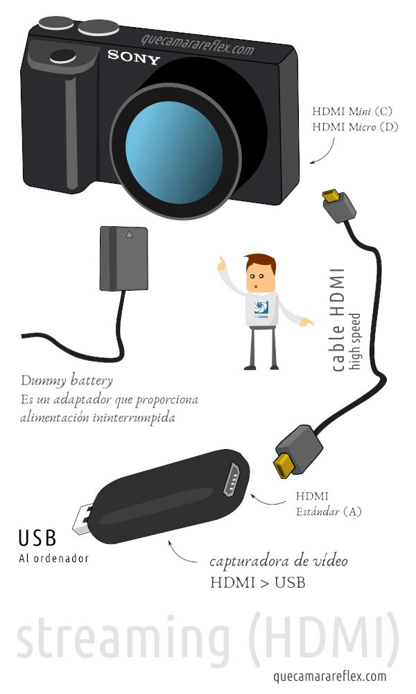 Streaming / directos con cámaras Sony mediante HDMI
