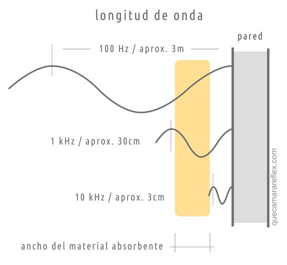 Interacción de la onda según su frecuencia
