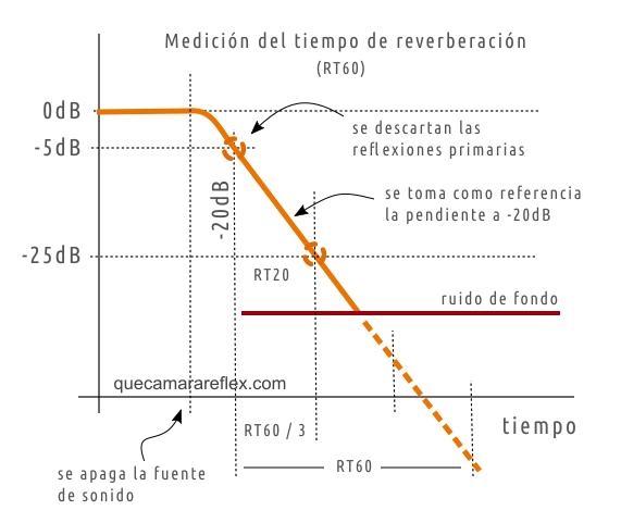 Medir el tiempo de reverberación de una sala