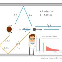 Acústica reflexiones primarias