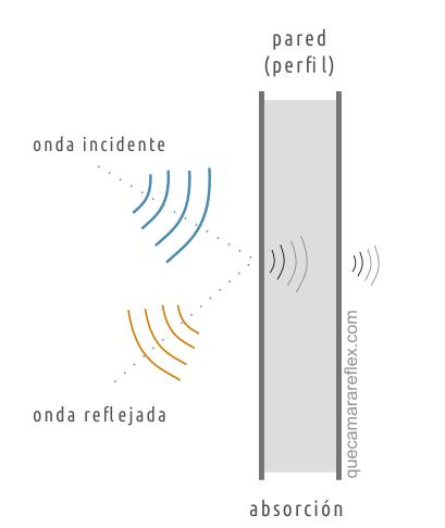 Acústica. Reflexión de ondas de sonido en una superficie rígida
