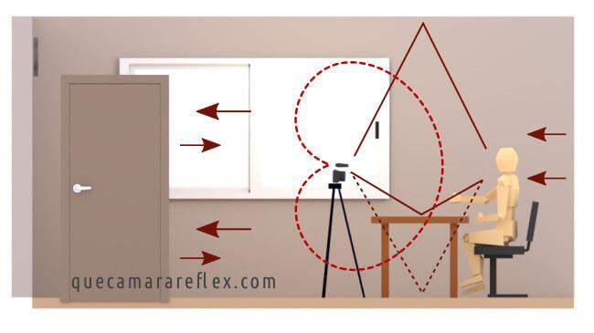 Tratamiento acústico de una habitación - Geometría reflexiones