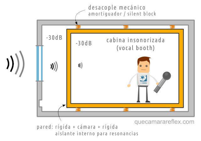 Insonorización. Cabina de locución / vocal booth