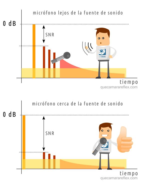 Posición del micrófono. Relación señal a ruido SNR